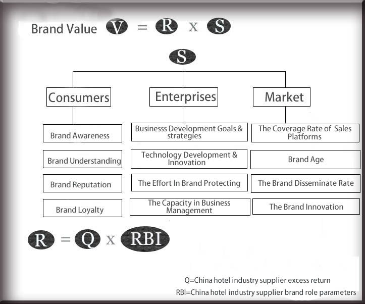 Equation of brand value